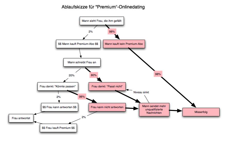 """Ablaufskizze für """"Premium""""-Onlinedating"""