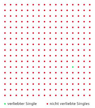 Grafische Darstellung der Parship Erfolgsquote